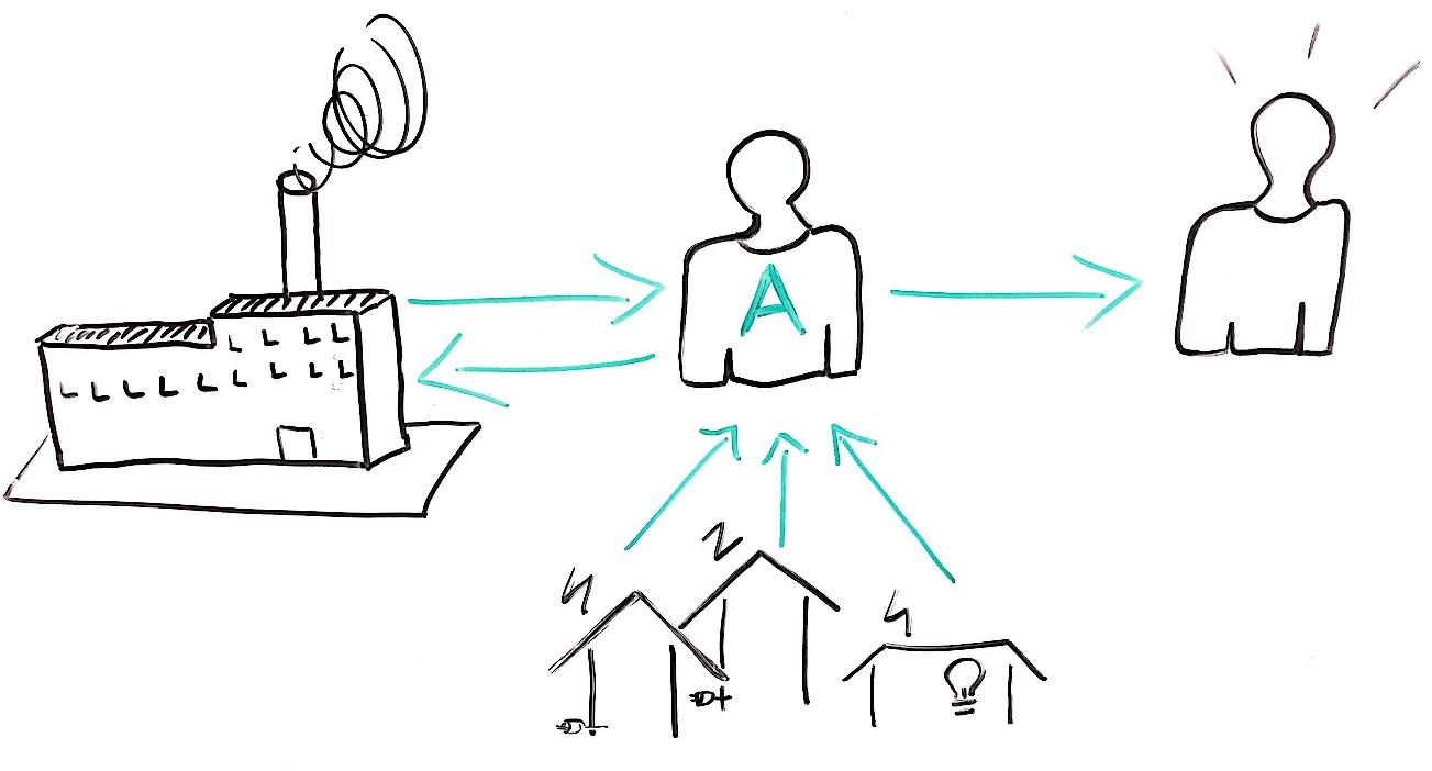 Die vier Aufgaben eines Quartiersaggregators. Quelle: KEHAG Unternehmensgruppe