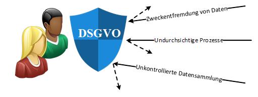 Die DSGVO stärkt die Rechte der Betroffenen - Bildquelle: OFFIS e.V.