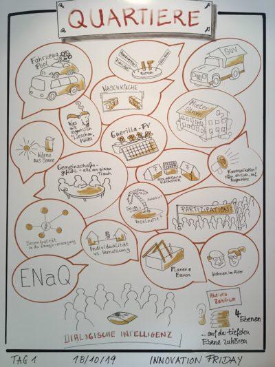 EWE Innovation Days © EWE Aktiengesellschaft