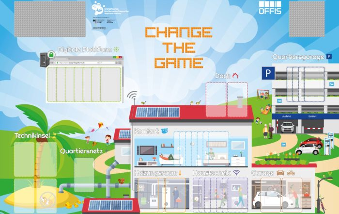 Change the Game - Spielbrett, Bild: OFFIS e.V.