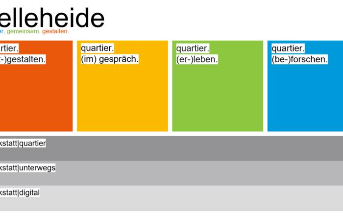 Im Rahmen des ENaQ-Projektes entwickelte Partizipationsräume, Bildquelle: ARSU GmbH